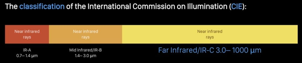 Far Infrared illustration bar- PEMF Health Inc.